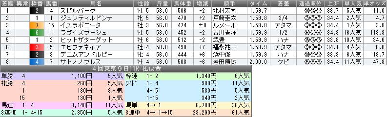 天皇賞秋結果払戻金2014