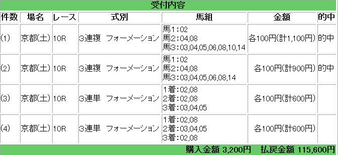 0218京都10R馬券