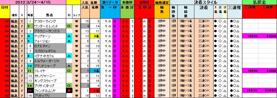 20120408 福島7Rデータ