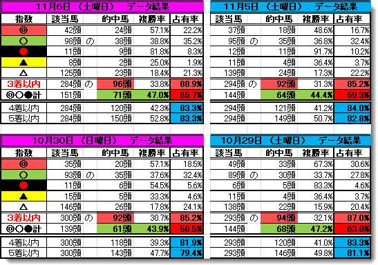 新データ結果1116-1029