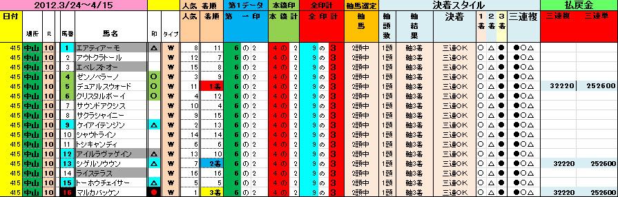 20120415中山10Rデータ