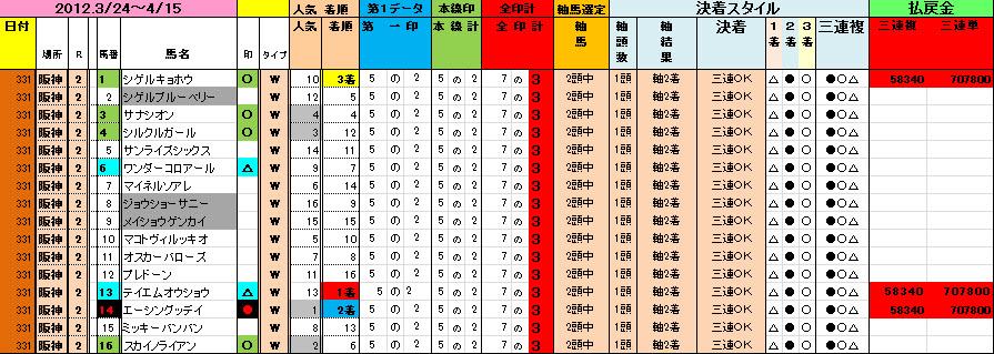 20120331 阪神2Rデータ