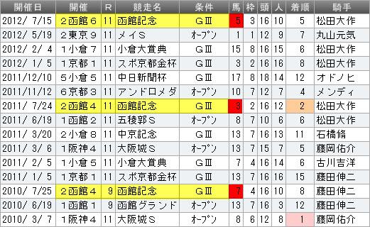 マヤノライジン成績 函館記念data