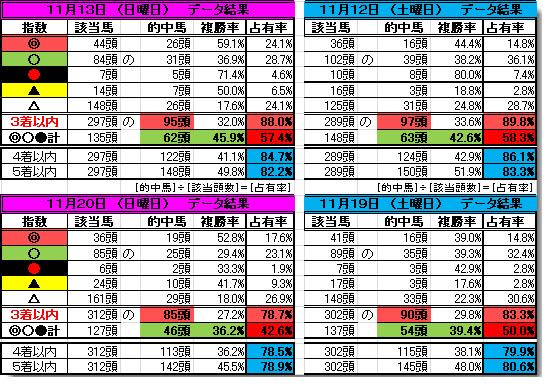 新データ結果1120-1112