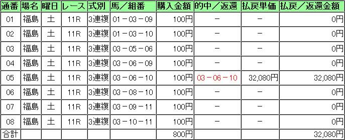 0707土曜 福島11R K県Sさん8点 320倍的中