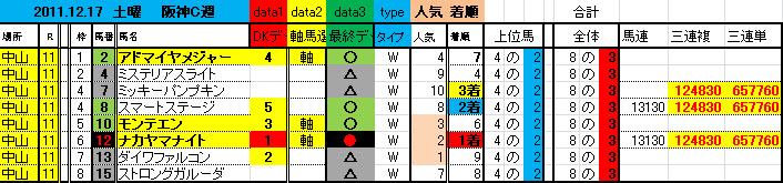 2011中山11R65万馬券 1217
