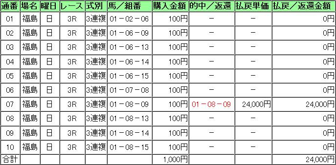 2012-07-02 福島3R 10点 240倍
