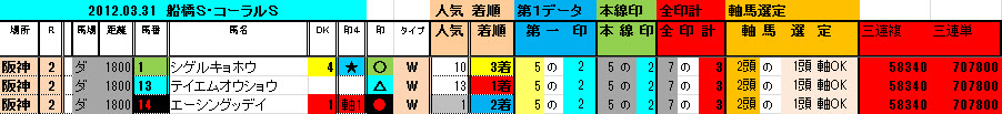 2012-03-31 阪神2R