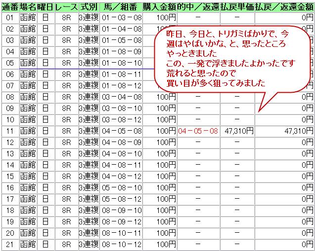 2012-07-01 函館8R 21点 473倍的中