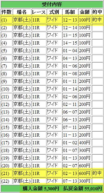 京都牝馬S 的中馬券 20150124