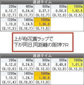 2015桜花賞関連1
