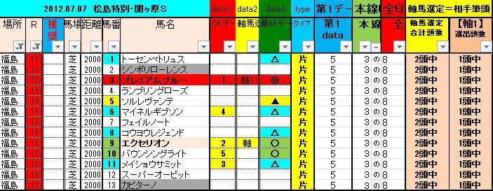 0707 福島11R 予想data表