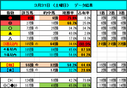 0331 データ結果