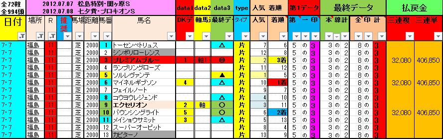 0707 福島11R 予想結果表